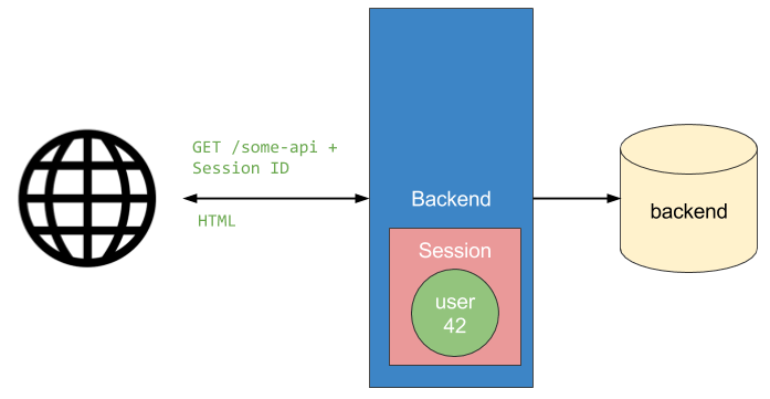 API call with session example