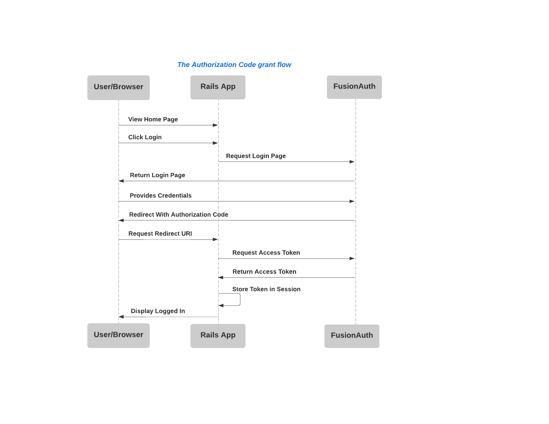 A sequence diagram illustrating the authentication code grant flow.