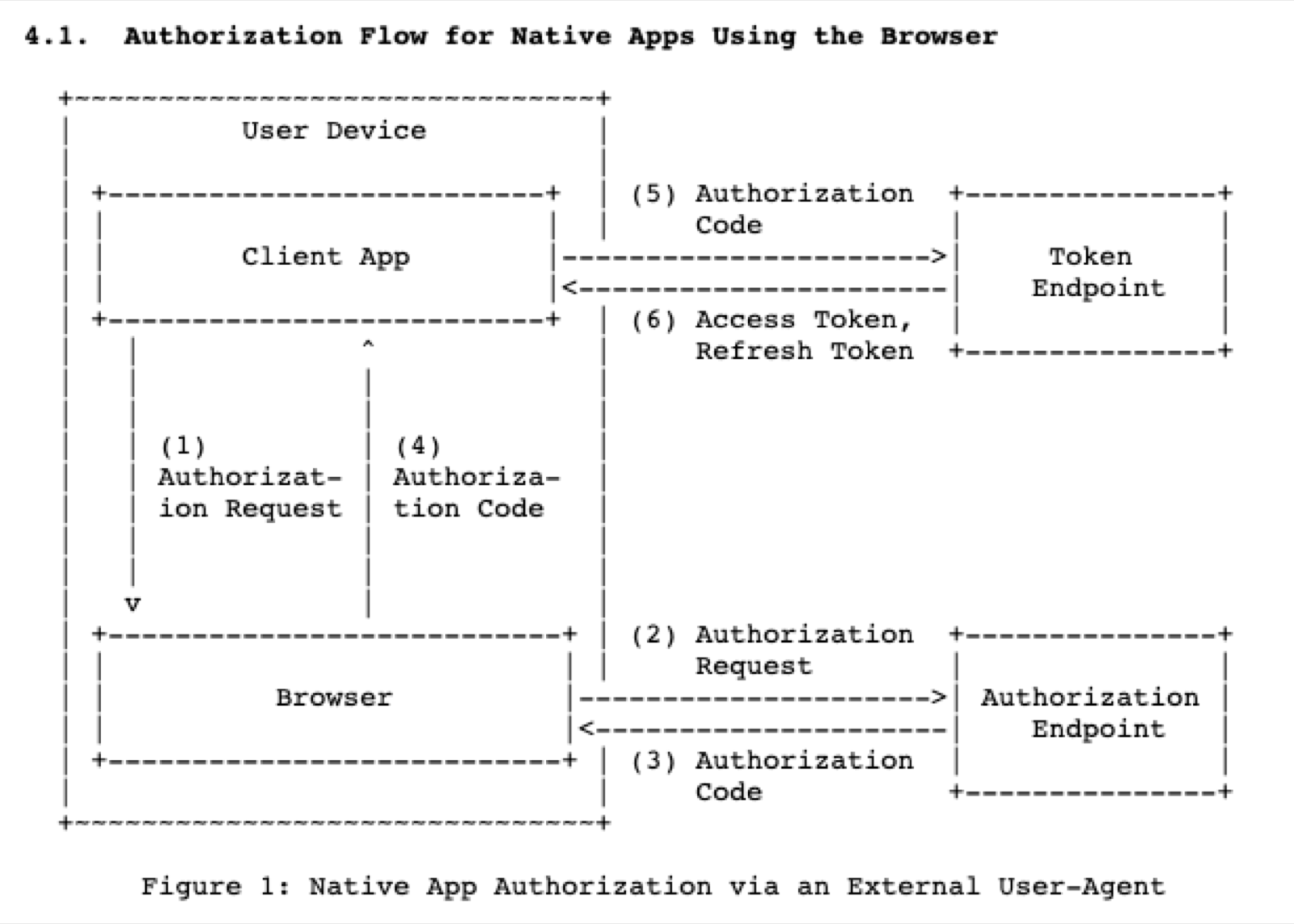 The authorization code flow for native applications.
