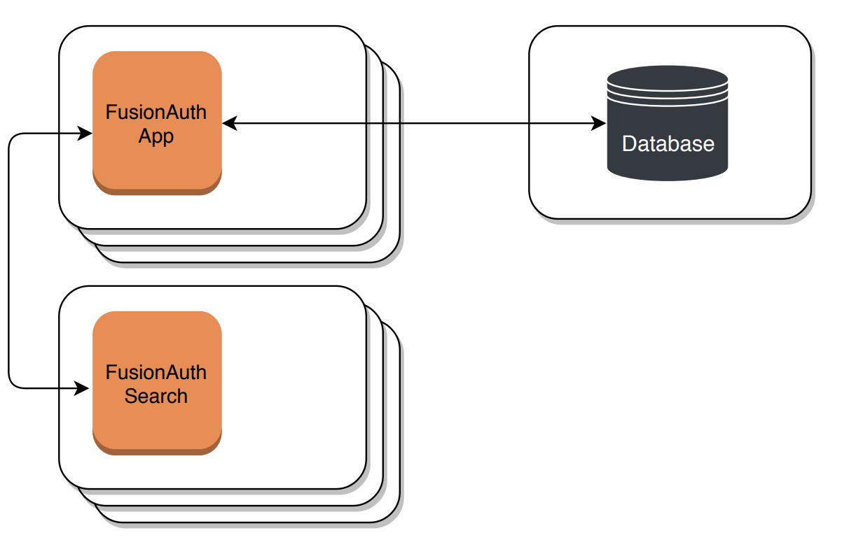 Horizontally scaled with an external database