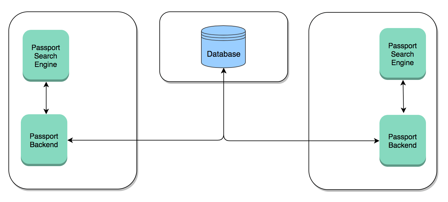 Two servers with an external database